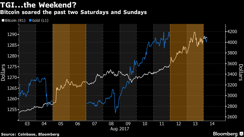 Bitcoin surpassed $4000 and doesn't stop