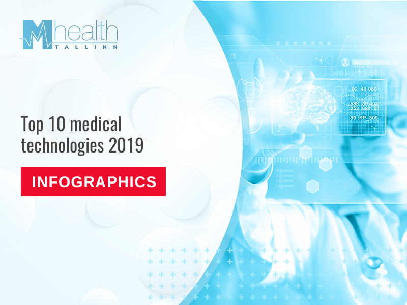 Infographics. Gene editing, robotic surgeons, and smart inhalers: top 10 medical technologies of 2019